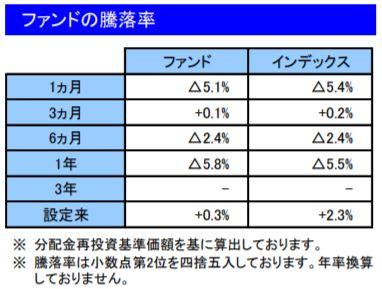 201908ファンドの騰落率_楽天VT