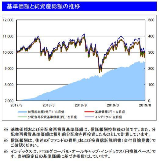 201908基準価額と純資産総額の推移_楽天VT
