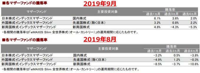 201909各マザーファンドの騰落率_AC-down
