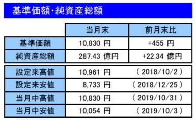 201910基準価額・純資産総額_楽天VT