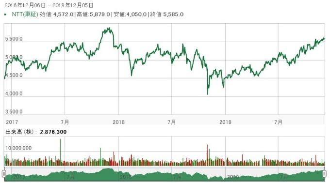 NTT株価推移20161206-20191205