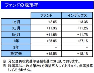 201912ファンドの騰落率_楽天VT