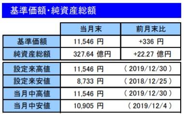 201912基準価額・純資産総額_楽天VT