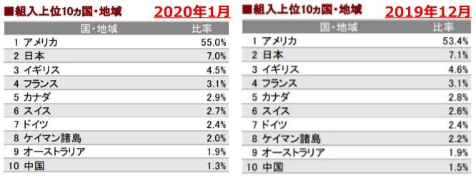 202001組入地域上位10ヶ国_AC-side