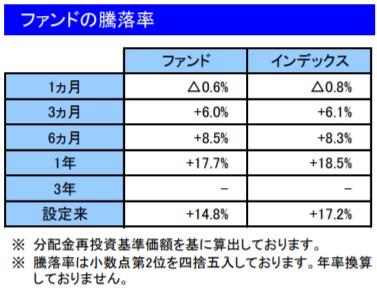 202001ファンドの騰落率_楽天VT