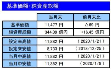 202001基準価額・純資産総額_楽天VT