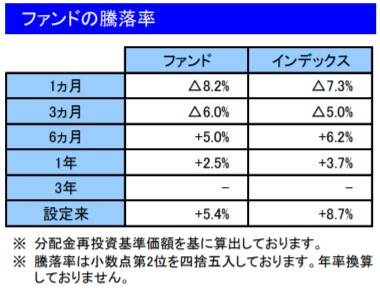 202002ファンドの騰落率_楽天VT
