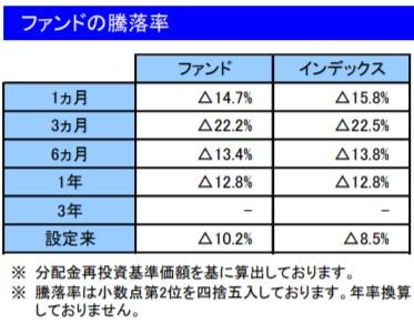 202003ファンドの騰落率_楽天VT