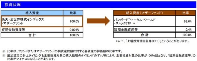 202003投資状況_楽天VT
