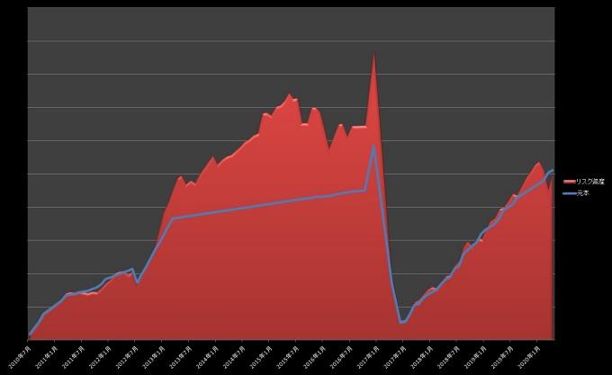 元本・リスク資産推移_202004