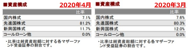 202004資産構成_AC-side