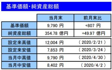 202004基準価額・純資産総額_楽天VT