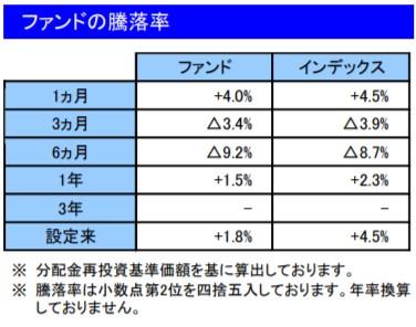 202005ファンドの騰落率_楽天VT