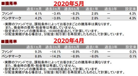 202005騰落率_AC-down