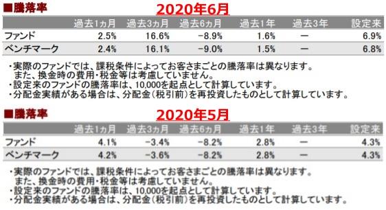 202006騰落率_AC-down