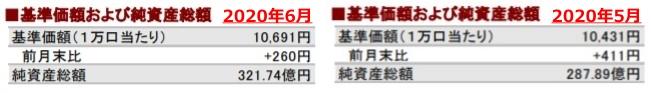 202006基準価額および純資産総額の推移②_AC-side