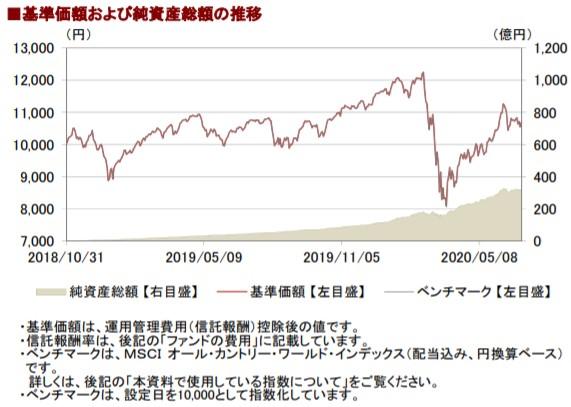 202006基準価額と純資産総額の推移__AC