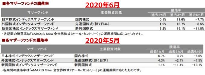 202006各マザーファンドの騰落率_AC-down