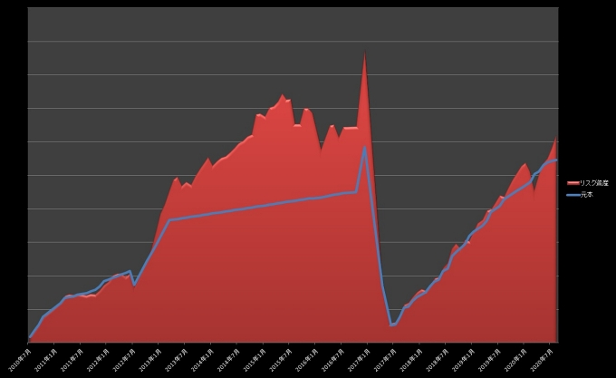 元本・リスク資産推移_202008