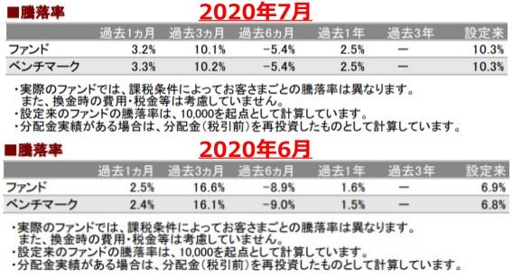 202007騰落率_AC-down