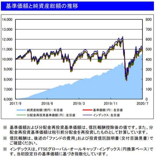 202007基準価額と純資産総額の推移_楽天VT