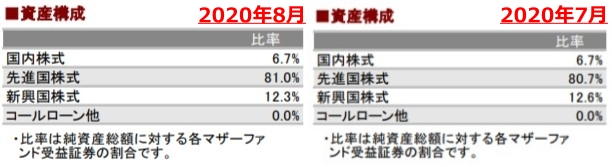 202008資産構成_AC-side