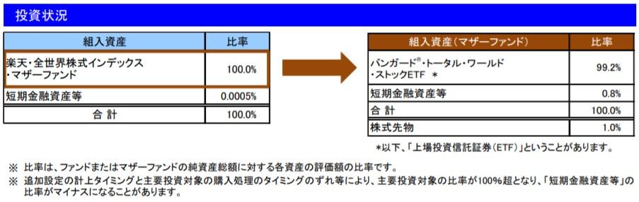 202008投資状況_楽天VT