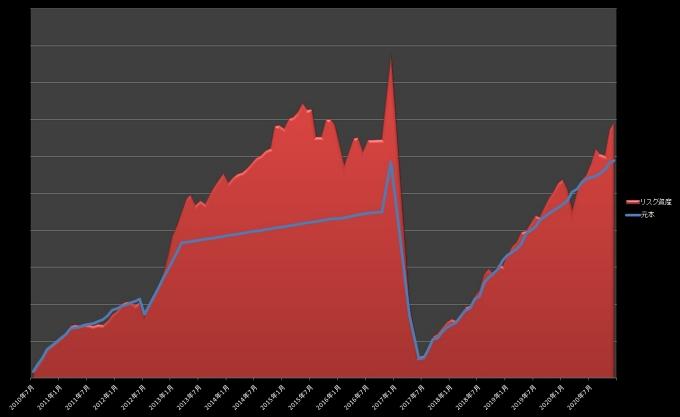元本・リスク資産推移_202012