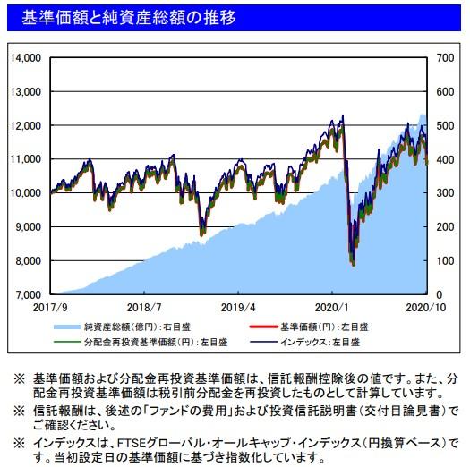 202010基準価額と純資産総額の推移_楽天VT