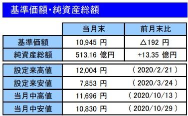 202010基準価額・純資産総額_楽天VT