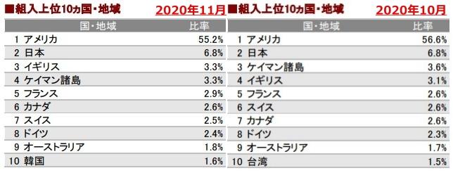 202011組入地域上位10ヶ国_AC-side