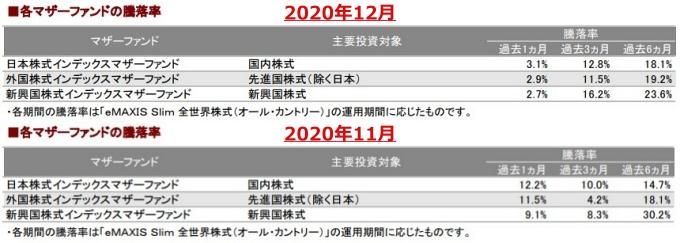 202012各マザーファンドの騰落率_AC-down