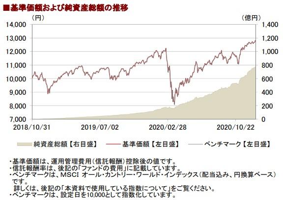 202012基準価額と純資産総額の推移__AC