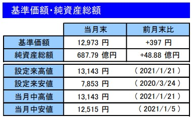 202101基準価額・純資産総額_楽天VT