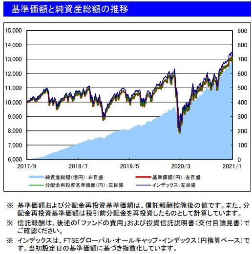 202101基準価額と純資産総額の推移_楽天VT