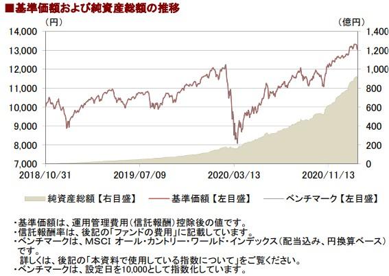 202101基準価額と純資産総額の推移__AC