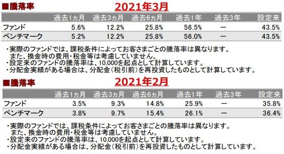 202103騰落率_AC-down