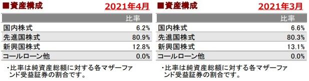 202104資産構成_AC-side
