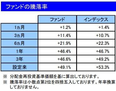 202105ファンドの騰落率_楽天VT
