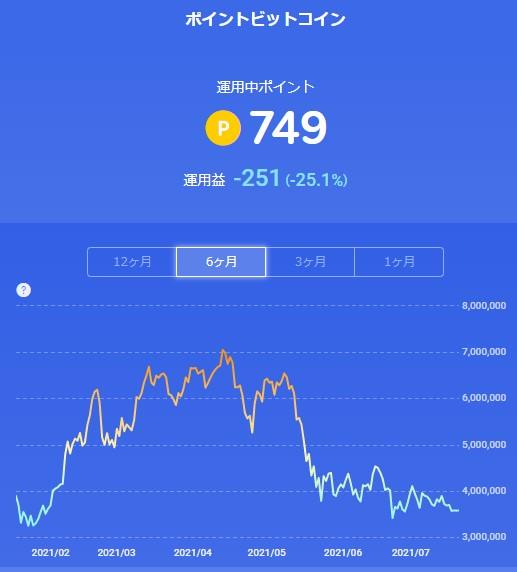 楽天ポイントビットコイン_20210718
