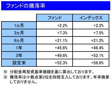 202106ファンドの騰落率_楽天VT