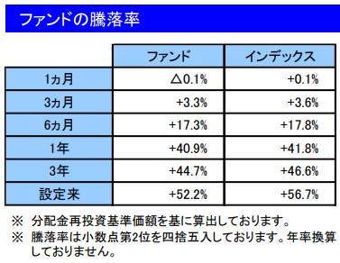 202107ファンドの騰落率_楽天VT