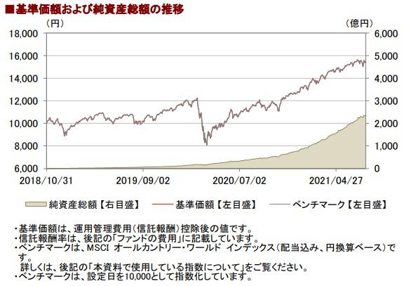 202107基準価額と純資産総額の推移__AC
