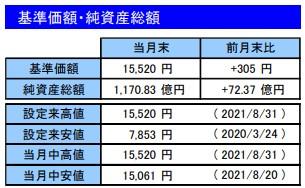 202108基準価額・純資産総額_楽天VT