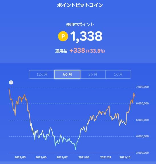 楽天ポイントビットコイン_20211013