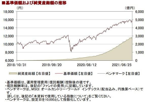 202109基準価額と純資産総額の推移__AC