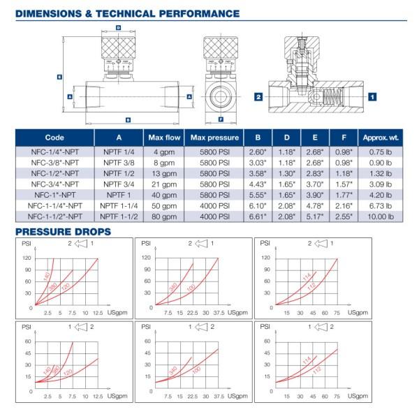 "3/8"" NPT Hydraulic Flow Control Valve"