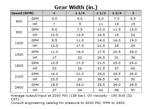 "Permco P3100 - 1/2"" Gear - ""B"" 2-4 Bolt - 7/8-13 Shaft"