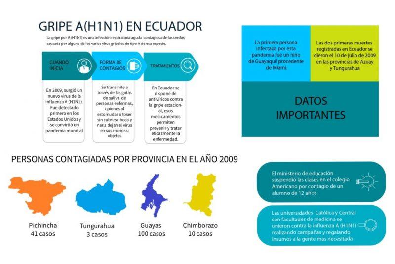 Impacto de la A H1N1