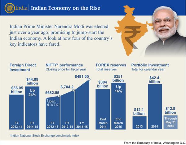 India's Economy Under PM Modi